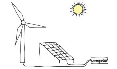 Ein Standbild aus der Animation zum Thema Elektrolyse zeigt in kindlich verspielter Weise ein Windrad und ein Solarpaneel.