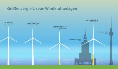 Ein Größenvergleich von Windkraftanlagen und Gebäuden, wie dem Kulturpalast in Warschau und Fernsehturm
