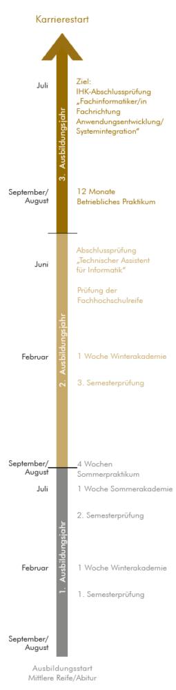 Der Ablauf der Ausbildung zum Fachinformatiker in Form eines Zeitstrahls.