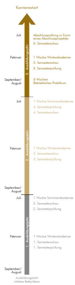 Der Ablauf der Ausbildung zum Grafikdesigner in Form eines Zeitstrahls.